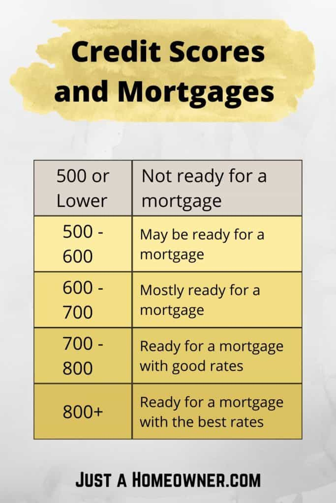 Home Ownership and Credit Scores