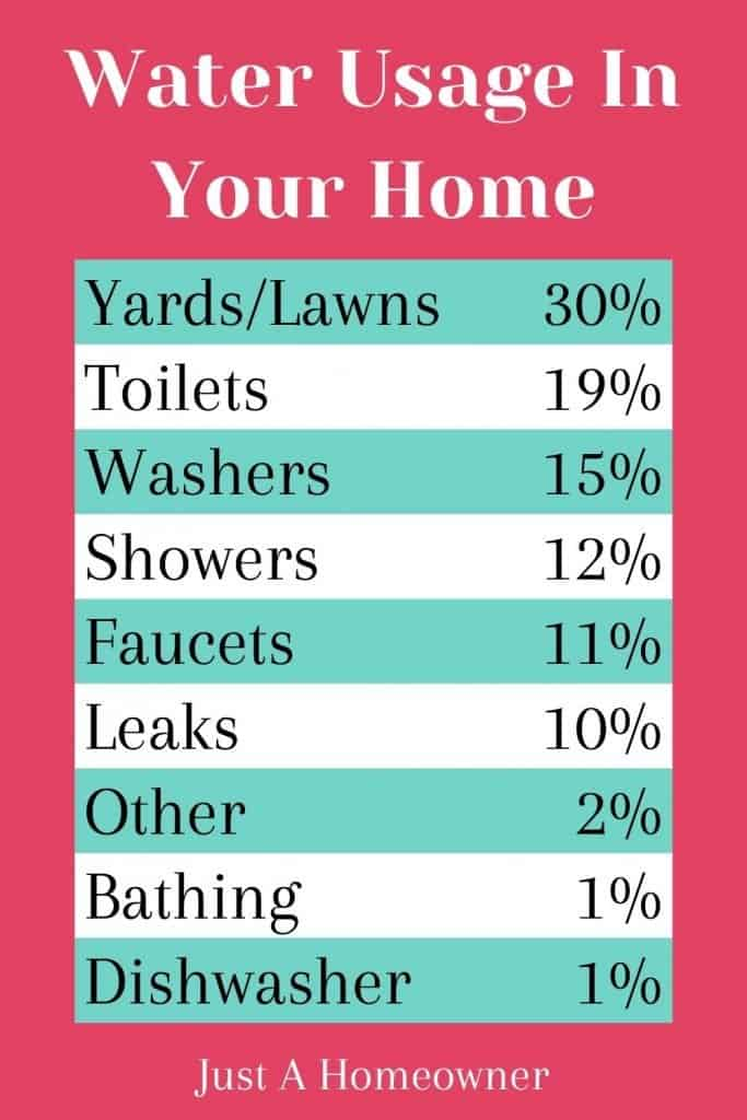 Water usage in your home broken down by source